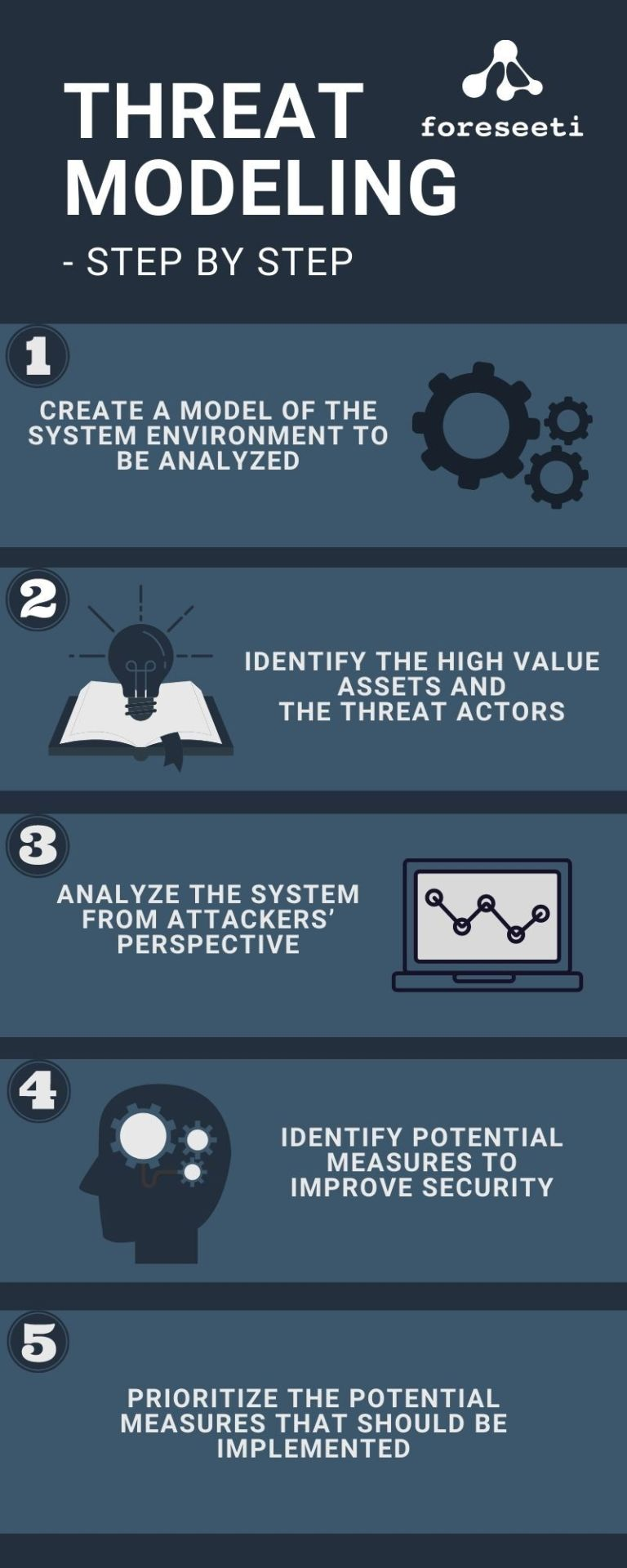 Cyber security Infographic explaining how threat modeling works and the typical challenges with Threat Modelling
